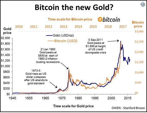 bitcoin gold price bitcoin as the new gold or where i ve seen this before