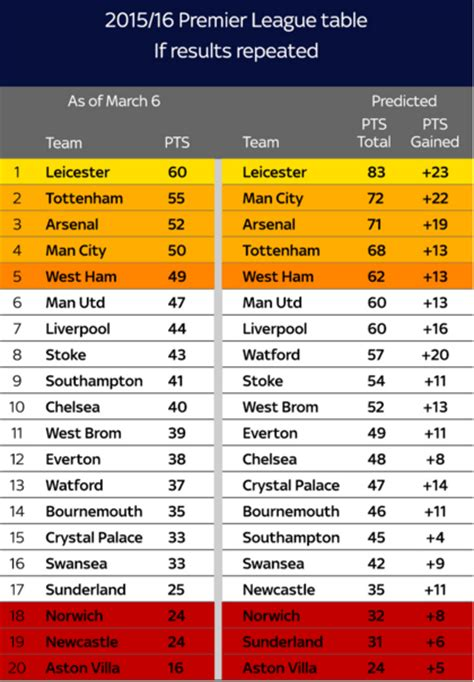 Prem Table 2016 A Slither Of Optimism For Newcastle United This Season