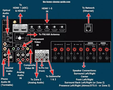surround sound receiver guide introduction  av receivers