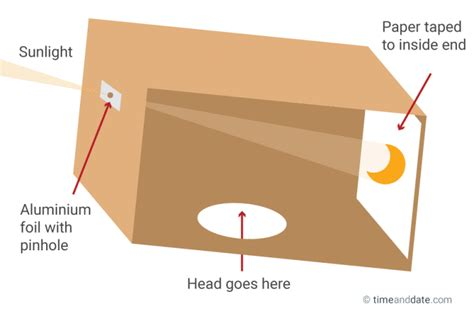 How To Make Pinhole With Paper - how to make a pinhole projector to see a solar eclipse