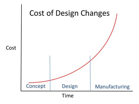 design vs manufacturing when should i start designing for high volume