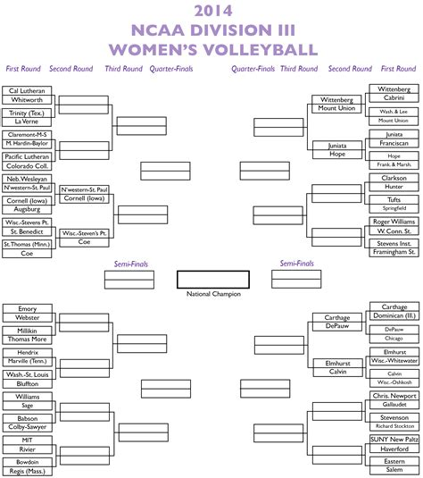 printable ncaa volleyball bracket 2014 division iii volleyball playoff bracket tommiemedia