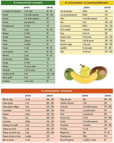 les tables des calories de mieux dans sa peau