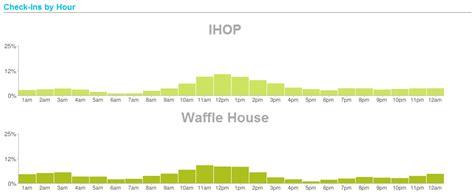 waffle house vs ihop waffle house vs ihop 28 images 25 best memes about waffle house waffle house memes