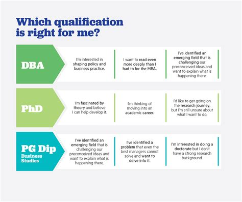 What Is The Difference Between Dba And Mba by Doctoral Programme Dba Phd