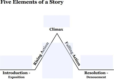 blank plot diagram pdf blank rock cycle diagram elsavadorla