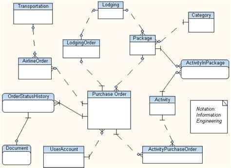 conceptual data model visio data modeling in visio free database modeling