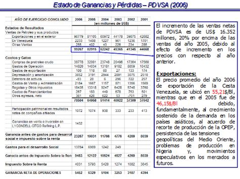fechas la devolucion de ganancias estado de resultados o estado de ganancias y p 233 rdidas