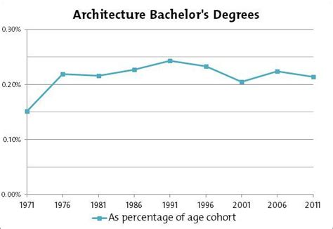 Architecture And Mba Degree by Numbers For Bachelor Degrees For Architecture Architect