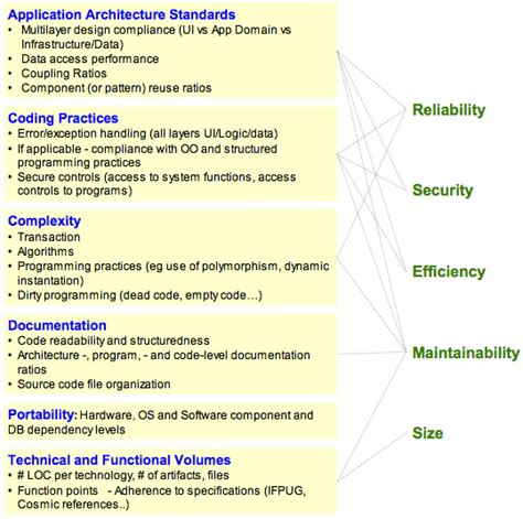 software design quality guidelines software quality wikipedia