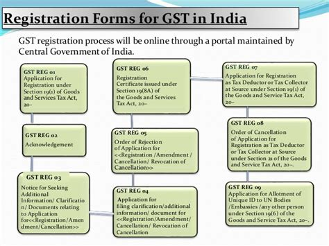 section of service tax goods and services tax registration process