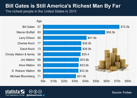 how many houses does bill gates have chart bill gates is still america s richest man by far