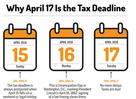 when are taxes due in 2018 not april 15 money