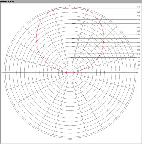 radiation pattern shape maxibel led cardol led light in tube shape on 42 v ac