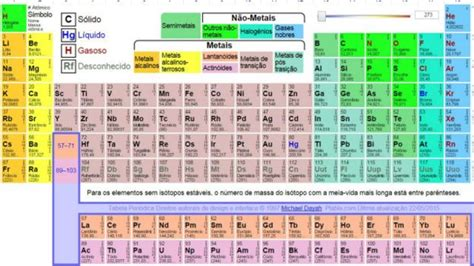 decorar os elementos da tabela periodica portal iq ufrn