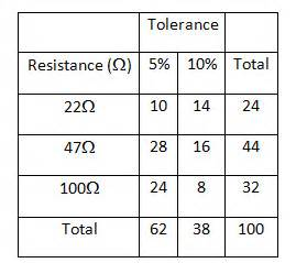 tolerance in resistor definition resistor tolerance definition 28 images the resistor article about the resistor by the free