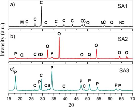 xrd pattern muscovite characterization of calcium carbonate calcium oxide and