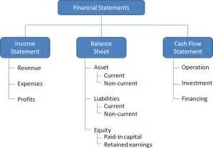 Financial Statement Analysis Objectives Ratio Calculation From Financial Statement Management