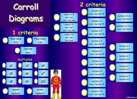 topmarks carroll diagrams venn diagrams carroll diagrams ks2 bar chart year