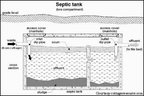septic tank design septic drain field solutions