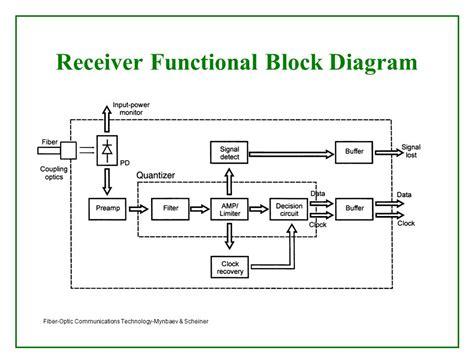 functional flow block diagram functional flow block diagram wiring diagram