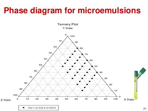 ternary phase diagram for microemulsion microemulsion phase diagram phase diagram elsavadorla
