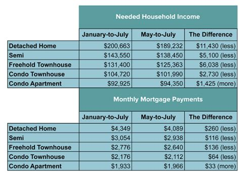 the salary you need to earn to buy a home in 27 major us how much do you have to make to buy a house in mississauga