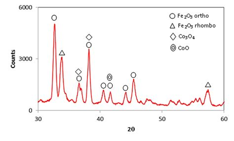 xrd pattern of iron oxide nanoparticles xrd pattern for cobalt doped iron oxide cnc scientific