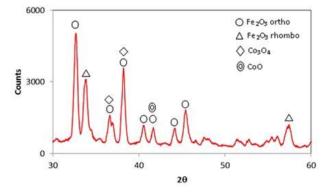 xrd pattern of cobalt oxide xrd pattern for cobalt doped iron oxide cnc
