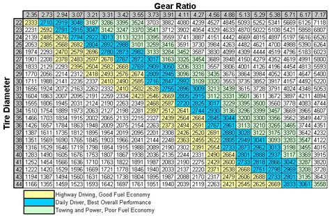 jeep tire size chart gear ratio to tire size chart my jeep tj