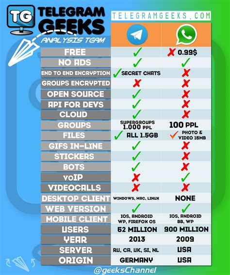 whatsapp v6 76 themes telegram vs whatsapp telegram geeks