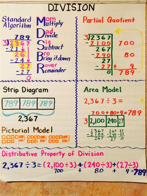 diagram division 5th grade division anchor chart education division anchor chart anchor charts and division