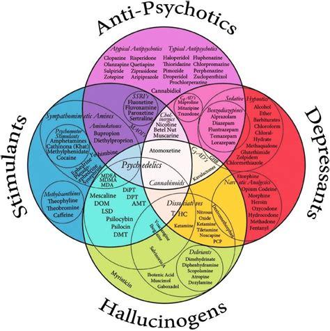 mental health diagram venn diagram of psychopharmeceuticals mental health