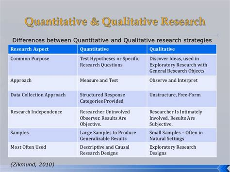 Quantitative Methods In Business Notes For Mba Pdf by Quantitative Research Methods Quotes Image Quotes At