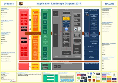 application architecture diagram tool how to create an application landscape diagram dragon1