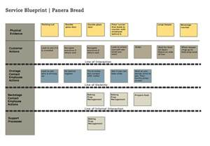 service design blueprint template simple service blueprint search service