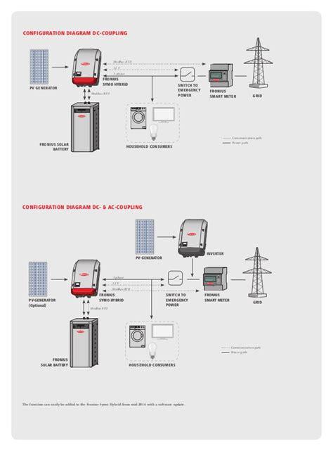 fronius smart meter wiring diagram wiring diagrams