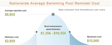 2017 average swimming pool remodeling costs how much does it cost to remodel a pool