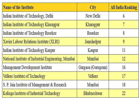 Xavier Mba Program Ranking by Cat 2017 Not Sure About Cracking Iims Here Are Top 10 B