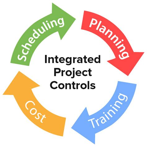 Project Controller by Cms Inc Project Model