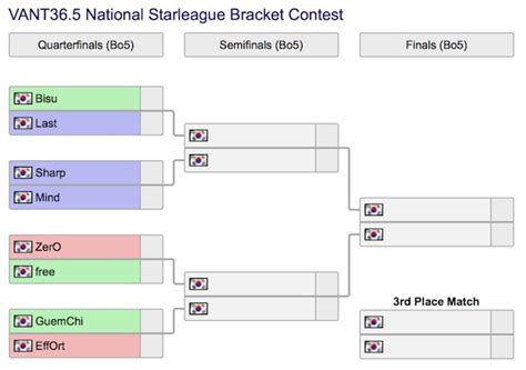 Bracket Sweepstakes - vant starleague liquipedia bracket contest