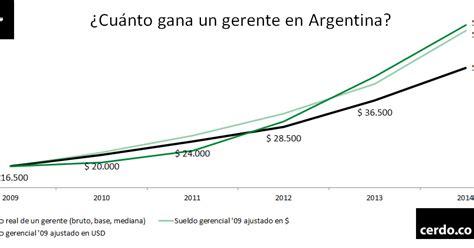 cuanto gana un farmaceutico 2016 andres eduardo garcia revisando salarios en argentina 2015