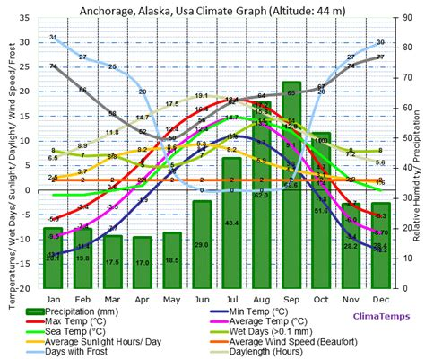 Anchorage Records Anchorage Alaska Climate Anchorage Alaska Temperatures Anchorage Alaska Weather