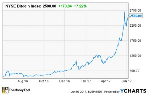 Bitcoin Stock Chart 1 by How To Invest In Bitcoin Without Actually Buying Bitcoin