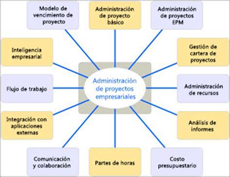 modelos hechos de proyectos empresariales un enfoque por fases para implementar la administraci 243 n de