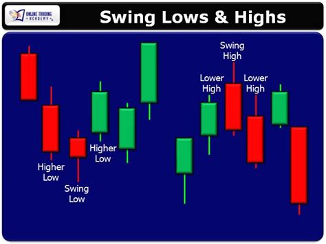 swing high swing low using swing trading highs and lows