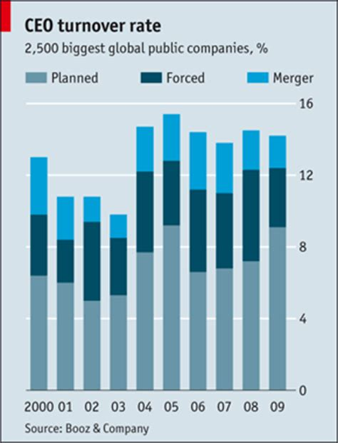 Mba Attrition Rate by Ceo Turnover Rate The Economist