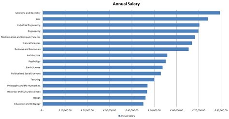 comfortable salary highest paying degrees in germany study in germany for free