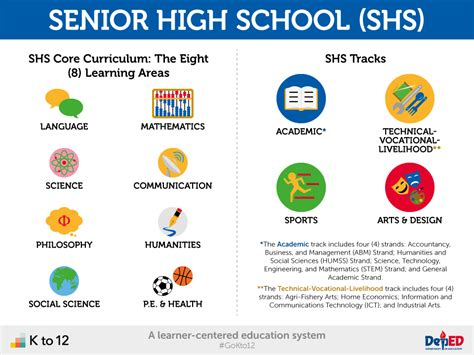 Ict For Senior High School Grade X k to 12 infographics department of education