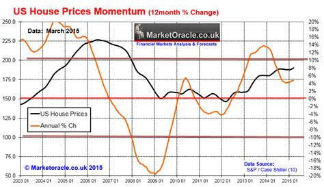 how to price a house u s houses prices bull or crash ahead into 2016 the market oracle